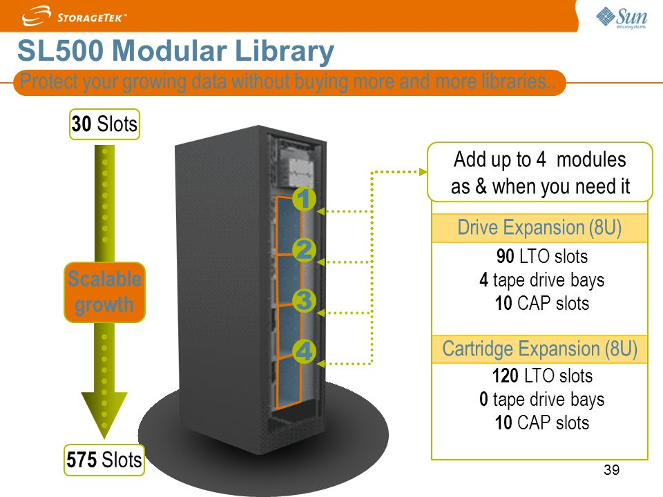 39 Protect your growing data without buying more and more libraries.. 90 LTO slots 4 tape drive bays 10 CAP slots 3 2 14 30 Slots 575 Slots Scalable g