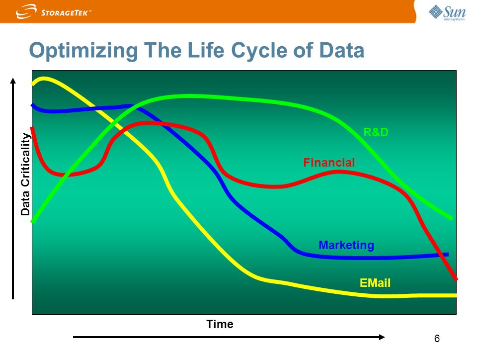 6 R&D Marketing Financial EMail Data Criticality Time Optimizing The Life Cycle of Data
