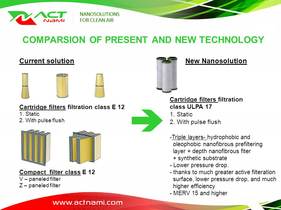 NEW TECHNOLOGY USING NANOFIBRE Filtration by Cartridge filters with class H12 – U17 and nanofibers – Static filters with pulse flush Pre – filter Layer removes large particulates, rejects moisture High Efficiency Nanofibers layer removes submicron Dust, Water and Salts Melt – blown offers high Strenght Backer, Provides Burst Strenght