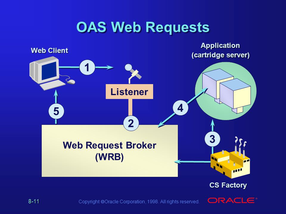 8-11 Copyright Oracle Corporation, 1998. All rights reserved. Web Request Broker (WRB) 2 Web Client OAS Web Requests 1 Application (cartridge server)