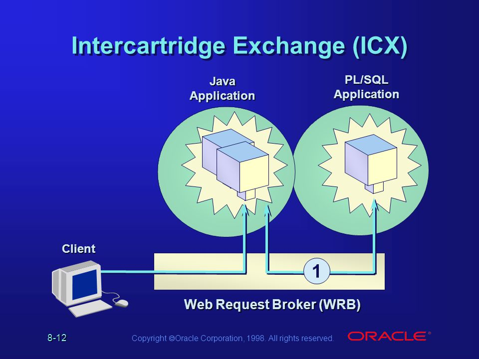 8-12 Copyright Oracle Corporation, 1998. All rights reserved. Intercartridge Exchange (ICX) PL/SQL Application Java Application 1 Web Request Broker (