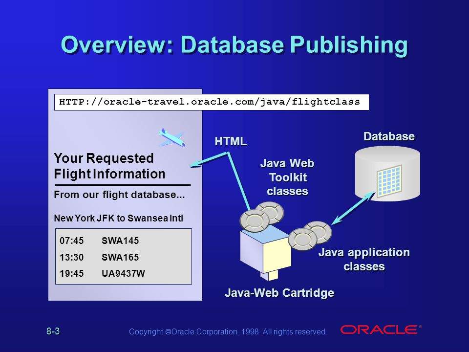 8-3 Copyright Oracle Corporation, 1998. All rights reserved.