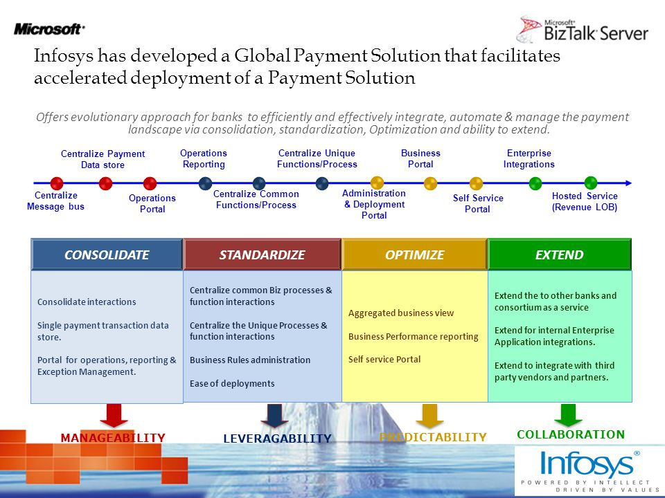 Offers evolutionary approach for banks to efficiently and effectively integrate, automate & manage the payment landscape via consolidation, standardization, Optimization and ability to extend.