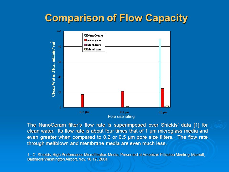 Comparison of Flow Capacity Pore size rating The NanoCeram filters flow rate is superimposed over Shields data [1] for clean water. Its flow rate is a