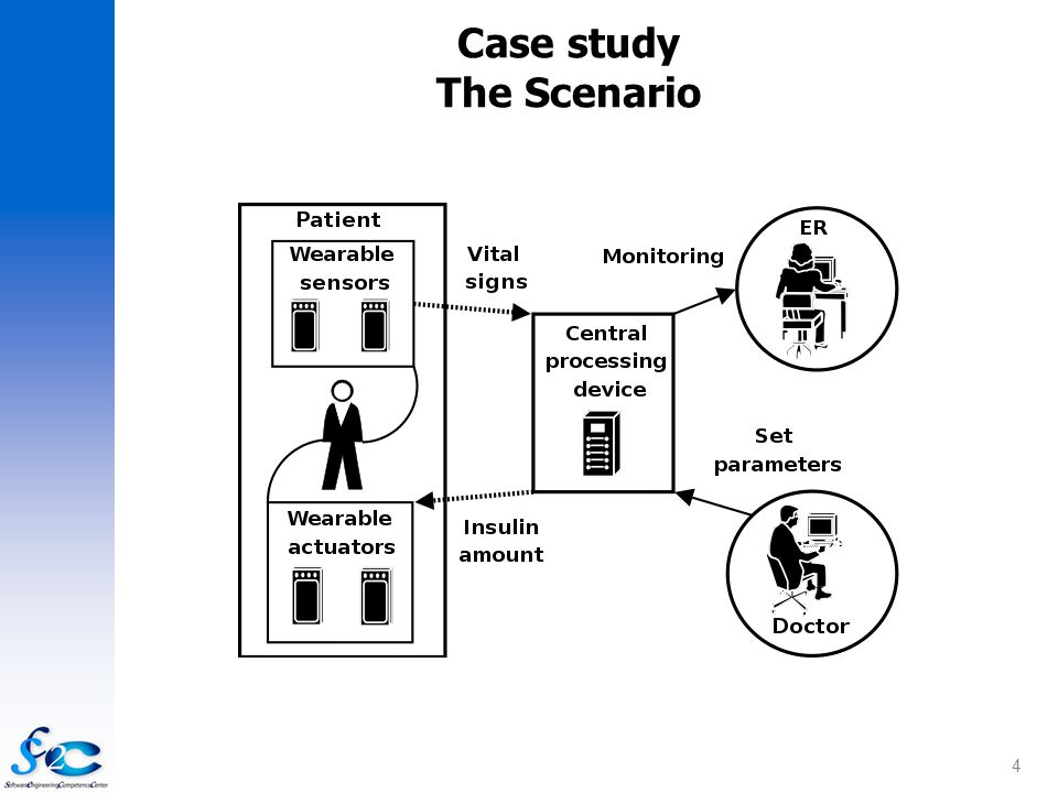 4 Case study The Scenario