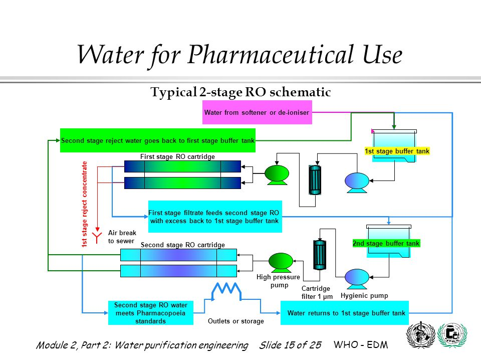 Module 2, Part 2: Water purification engineering Slide 15 of 25 WHO - EDM Water for Pharmaceutical Use Branch 2nd stage buffer tank Cartridge filter 1