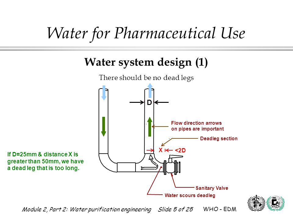 Module 2, Part 2: Water purification engineering Slide 6 of 25 WHO - EDM Water for Pharmaceutical Use 3.