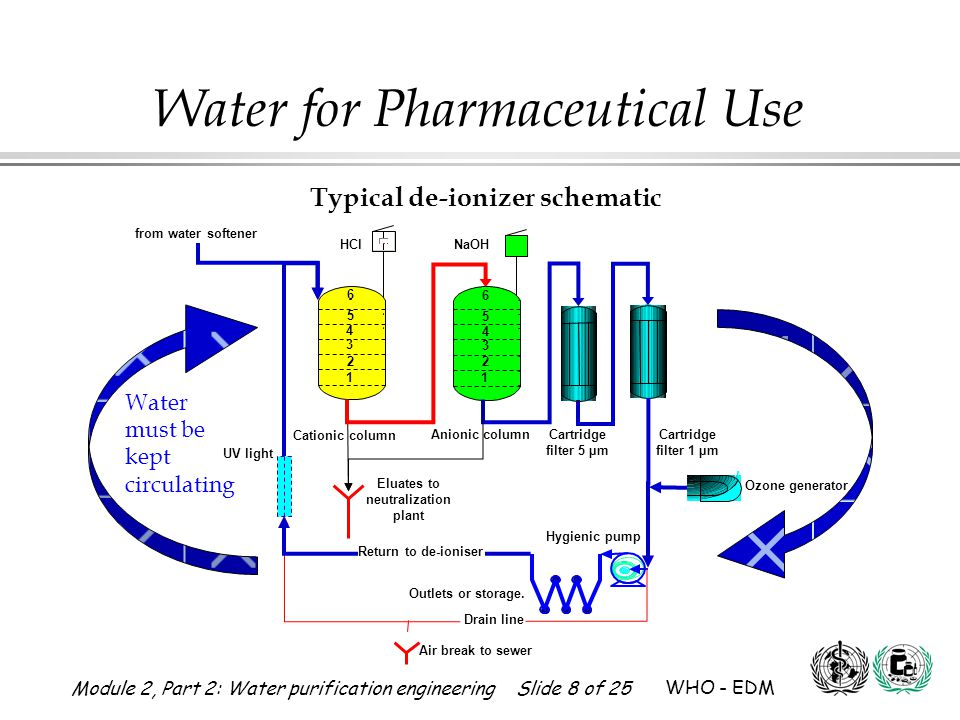 Module 2, Part 2: Water purification engineering Slide 9 of 25 WHO - EDM Water for Pharmaceutical Use Up and Down Flow UPFLOW : Channeling but lower risk of clogging Used in Pretreatment DOWNFLOW : Nochanneling and better ion capture, but higher risk of clogging Used in Polishing