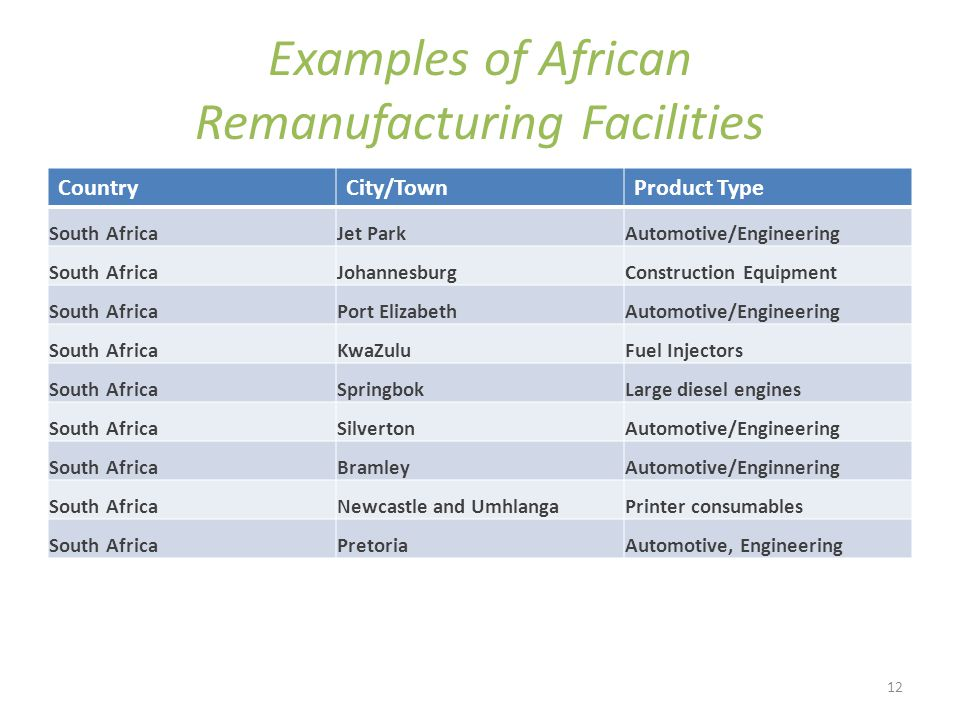 12 Examples of African Remanufacturing Facilities CountryCity/TownProduct Type South AfricaJet ParkAutomotive/Engineering South AfricaJohannesburgConstruction Equipment South AfricaPort ElizabethAutomotive/Engineering South AfricaKwaZuluFuel Injectors South AfricaSpringbokLarge diesel engines South AfricaSilvertonAutomotive/Engineering South AfricaBramleyAutomotive/Enginnering South AfricaNewcastle and UmhlangaPrinter consumables South AfricaPretoriaAutomotive, Engineering