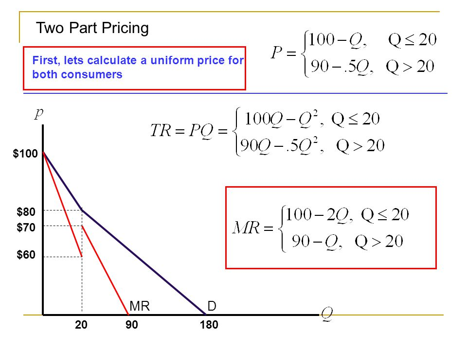 $ $80 20 $60 $70 DMR First, lets calculate a uniform price for both consumers 90 Two Part Pricing