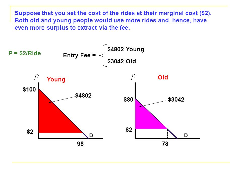 D 98 D 78 $2 Old Young Suppose that you set the cost of the rides at their marginal cost ($2).