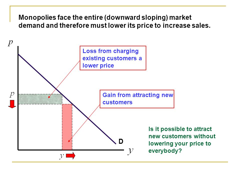Monopolies face the entire (downward sloping) market demand and therefore must lower its price to increase sales.