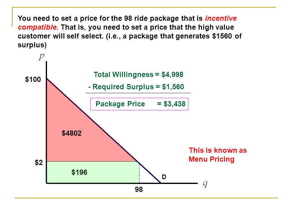 D 98 $2 $100 You need to set a price for the 98 ride package that is incentive compatible.
