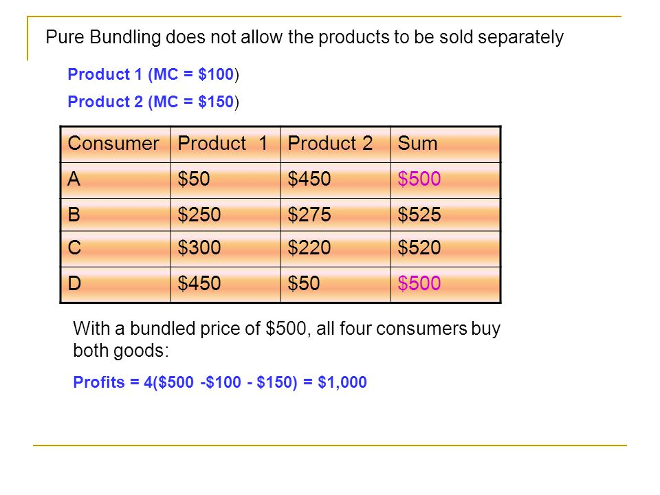ConsumerProduct 1Product 2Sum A$50$450$500 B$250$275$525 C$300$220$520 D$450$50$500 Pure Bundling does not allow the products to be sold separately Product 2 (MC = $150) Product 1 (MC = $100) With a bundled price of $500, all four consumers buy both goods: Profits = 4($500 -$100 - $150) = $1,000