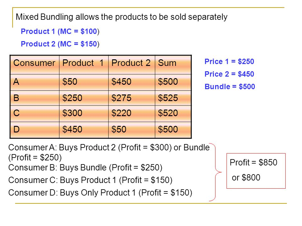 ConsumerProduct 1Product 2Sum A$50$450$500 B$250$275$525 C$300$220$520 D$450$50$500 Mixed Bundling allows the products to be sold separately Product 1 (MC = $100) Product 2 (MC = $150) Price 1 = $250 Price 2 = $450 Bundle = $500 Consumer A: Buys Product 2 (Profit = $300) or Bundle (Profit = $250) Consumer B: Buys Bundle (Profit = $250) Consumer C: Buys Product 1 (Profit = $150) Consumer D: Buys Only Product 1 (Profit = $150) Profit = $850 or $800