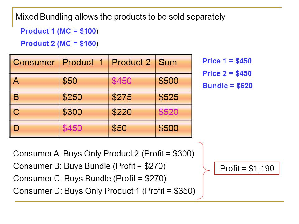 ConsumerProduct 1Product 2Sum A$50$450$500 B$250$275$525 C$300$220$520 D$450$50$500 Mixed Bundling allows the products to be sold separately Product 1 (MC = $100) Product 2 (MC = $150) Price 1 = $450 Price 2 = $450 Bundle = $520 Consumer A: Buys Only Product 2 (Profit = $300) Consumer B: Buys Bundle (Profit = $270) Consumer C: Buys Bundle (Profit = $270) Consumer D: Buys Only Product 1 (Profit = $350) Profit = $1,190