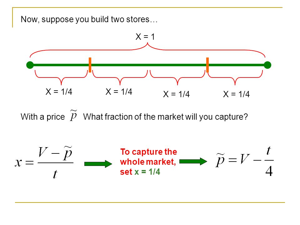Now, suppose you build two stores… X = 1 X = 1/4 With a priceWhat fraction of the market will you capture.