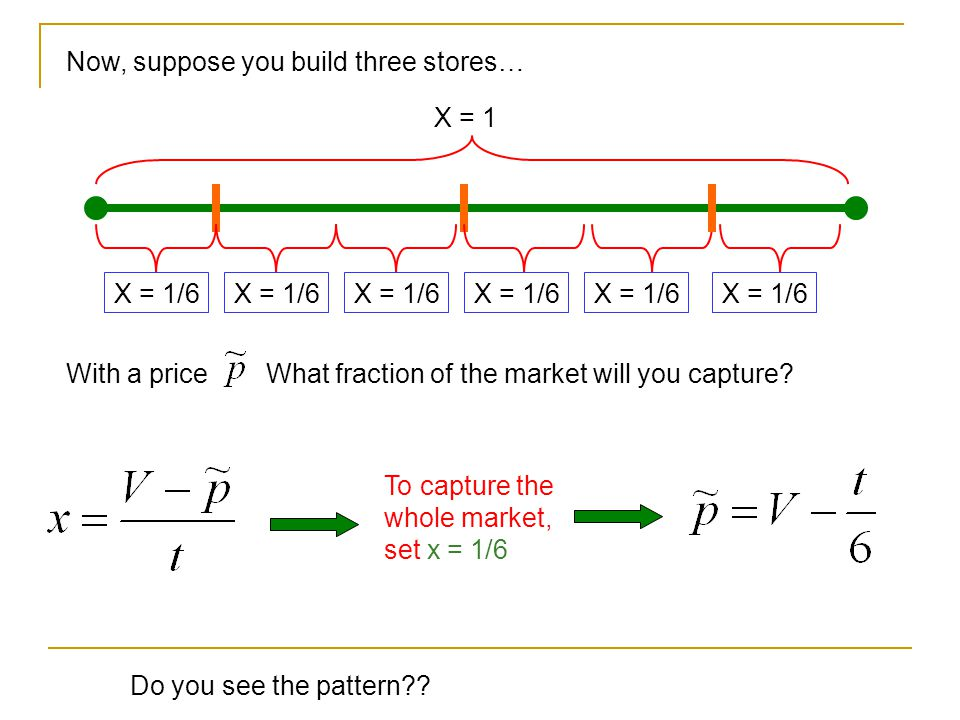 Now, suppose you build three stores… X = 1 X = 1/6 With a priceWhat fraction of the market will you capture.