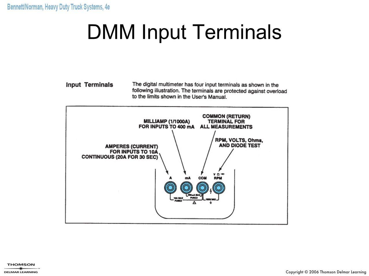 DMM Input Terminals
