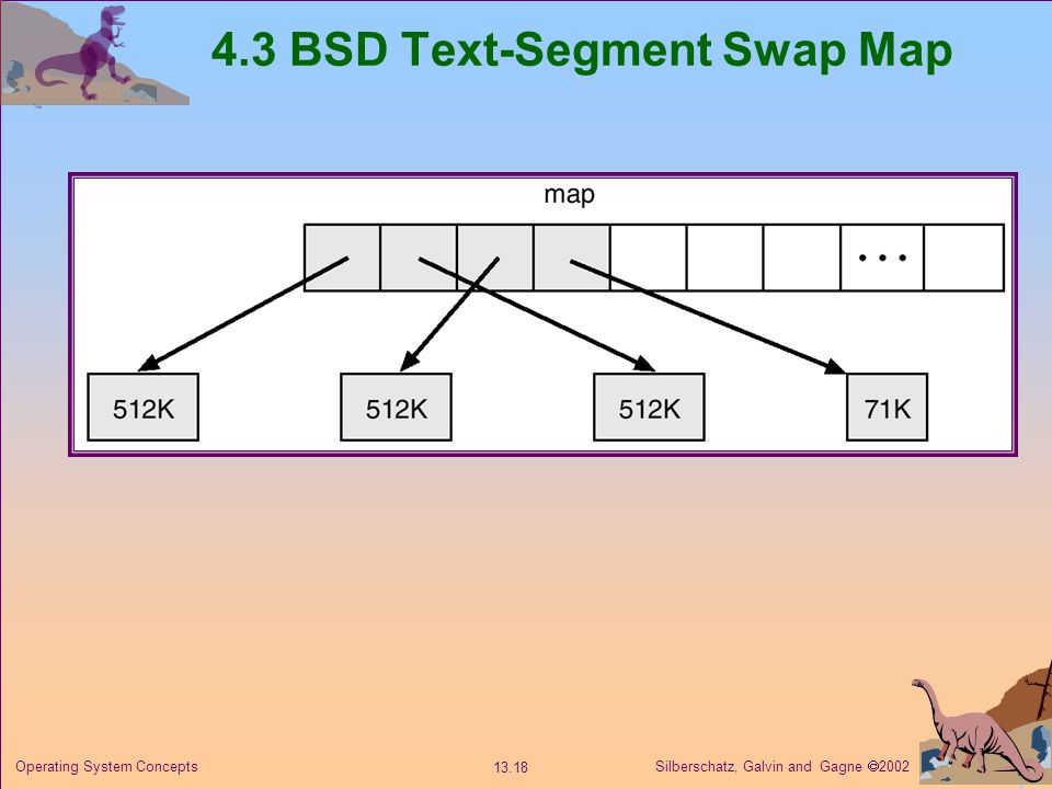 Silberschatz, Galvin and Gagne 2002 13.18 Operating System Concepts 4.3 BSD Text-Segment Swap Map