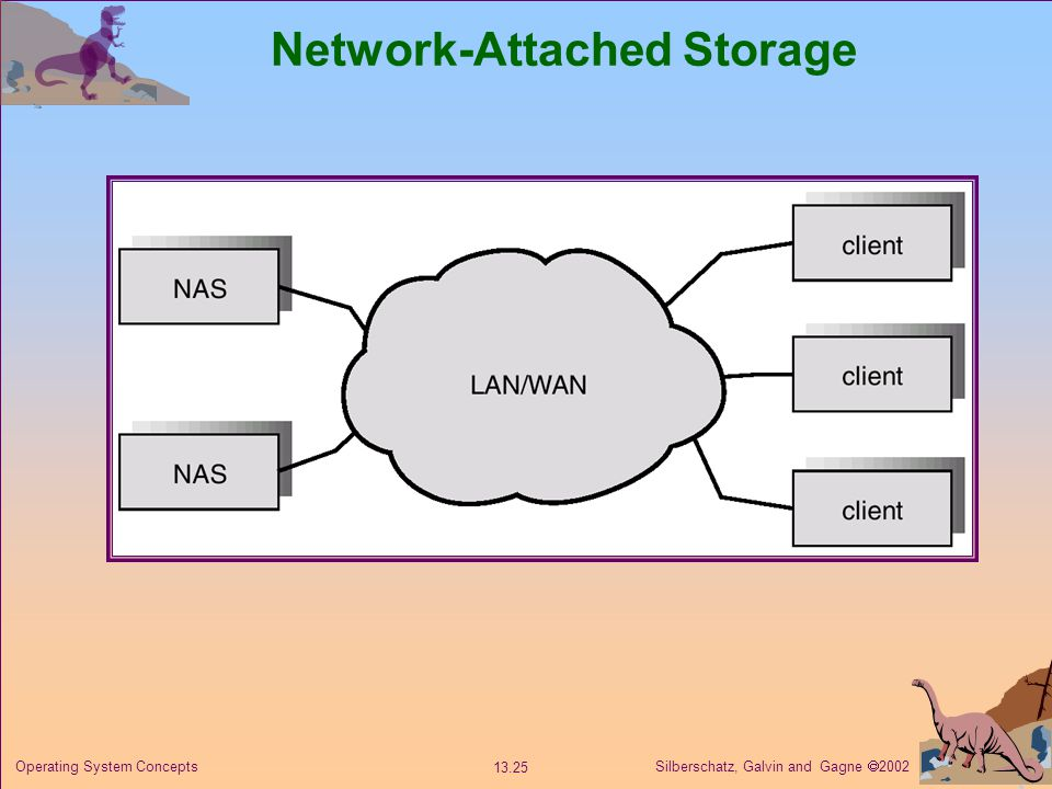 Silberschatz, Galvin and Gagne 2002 13.25 Operating System Concepts Network-Attached Storage