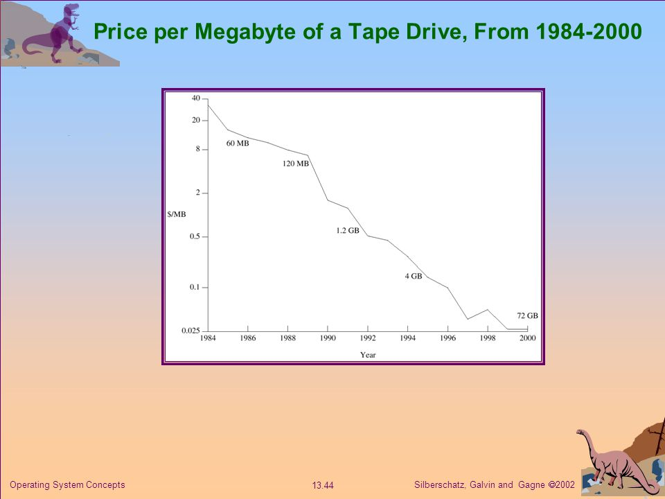 Silberschatz, Galvin and Gagne 2002 13.44 Operating System Concepts Price per Megabyte of a Tape Drive, From 1984-2000