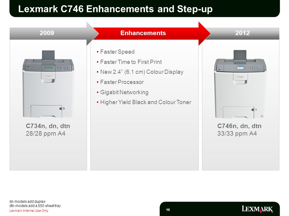Lexmark Internal Use Only 16 C746n, dn, dtn 33/33 ppm A4 C734n, dn, dtn 28/28 ppm A4 Faster Speed Faster Time to First Print New 2.4 (6.1 cm) Colour Display Faster Processor Gigabit Networking Higher Yield Black and Colour Toner Enhancements Lexmark C746 Enhancements and Step-up dn models add duplex dtn models add a 550 sheet tray