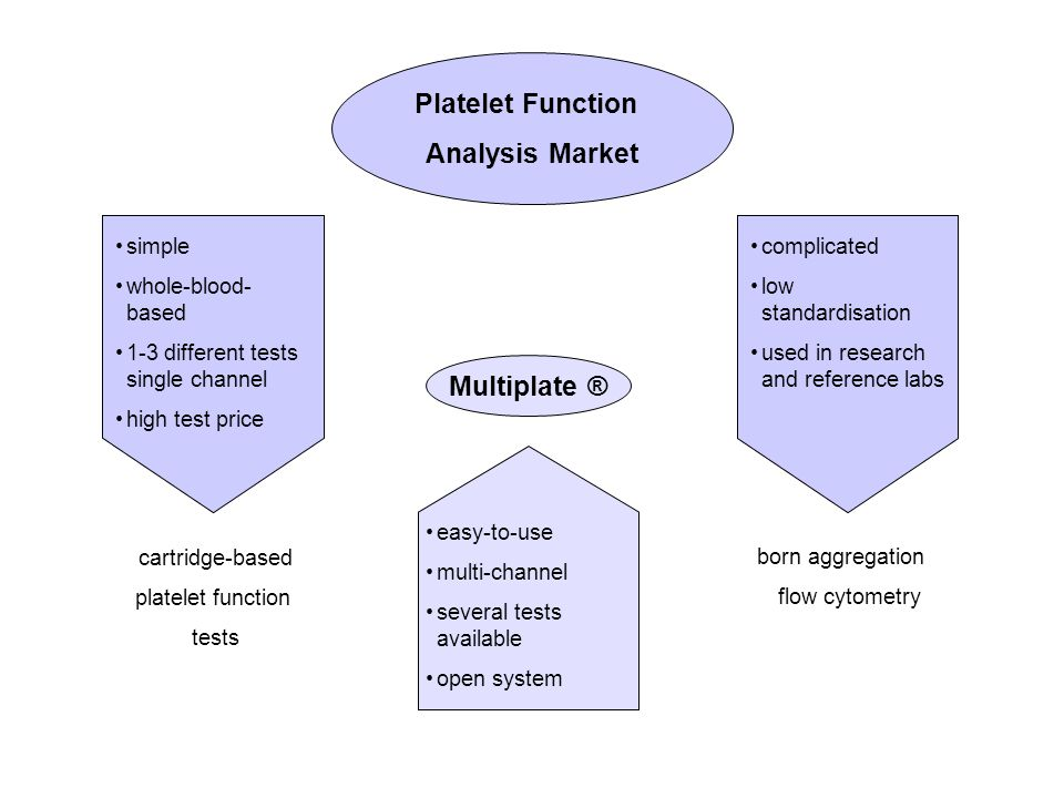 simple whole-blood- based 1-3 different tests single channel high test price cartridge-based platelet function tests complicated low standardisation used in research and reference labs born aggregation flow cytometry Platelet Function Analysis Market easy-to-use multi-channel several tests available open system Multiplate ®