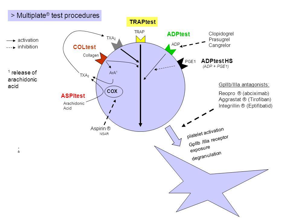 : TRAP platelet activation GpIIb /IIIa receptor exposure degranulation ADP Arachidonic Acid Collagen ArA 1 COX TXA 2 COLtest ASPItest TRAPtest ADPtest PGE1 ADPtest HS (ADP + PGE1) activation inhibition GpIIb/IIIa antagonists: Reopro ® (abciximab) Aggrastat ® (Tirofiban) Integrillin ® (Eptifibatid) Aspirin ® NSAR Clopidogrel Prasugrel Cangrelor 1 release of arachidonic acid > Multiplate ® test procedures