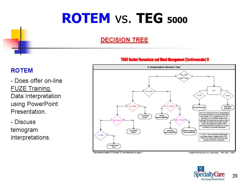 39 ROTEM vs. TEG 5000 ROTEM - Does offer on-line FUZE Training.