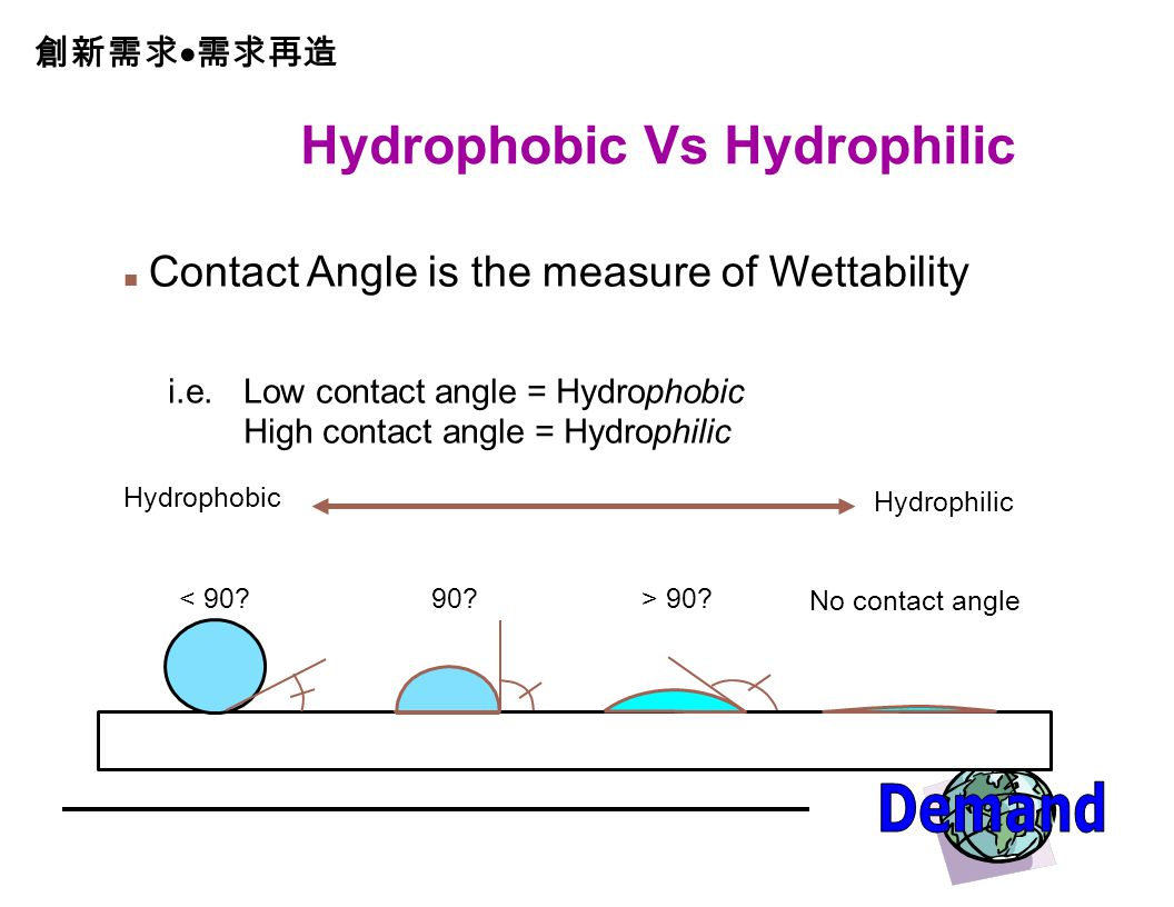 Hydrophobic Vs Hydrophilic Contact Angle is the measure of Wettability Hydrophobic < 90.