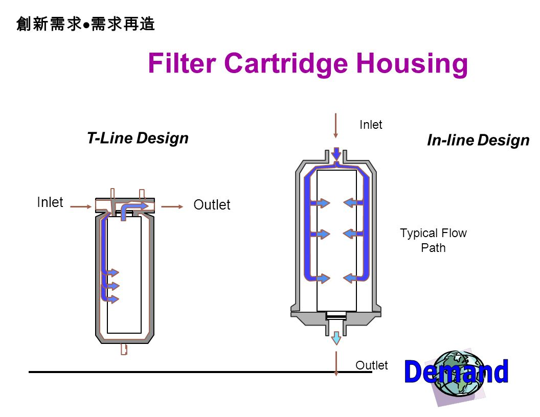 Filter Cartridge Housing T-Line Design In-line Design Inlet Outlet Typical Flow Path Inlet Outlet