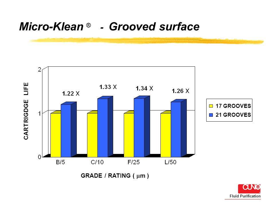 Fluid Purification Micro-Klean ® - Grooved surface 17 GROOVES 21 GROOVES GRADE / RATING ( m ) CARTRIGDGE LIFE