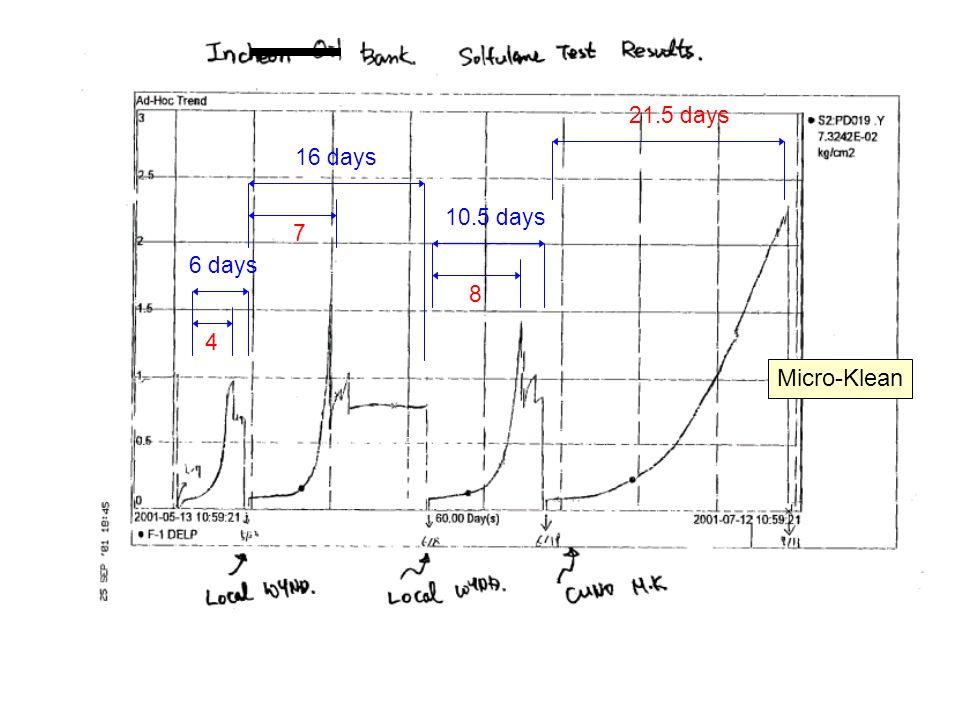 Micro-Klean 6 days 4 16 days 7 10.5 days 8 21.5 days