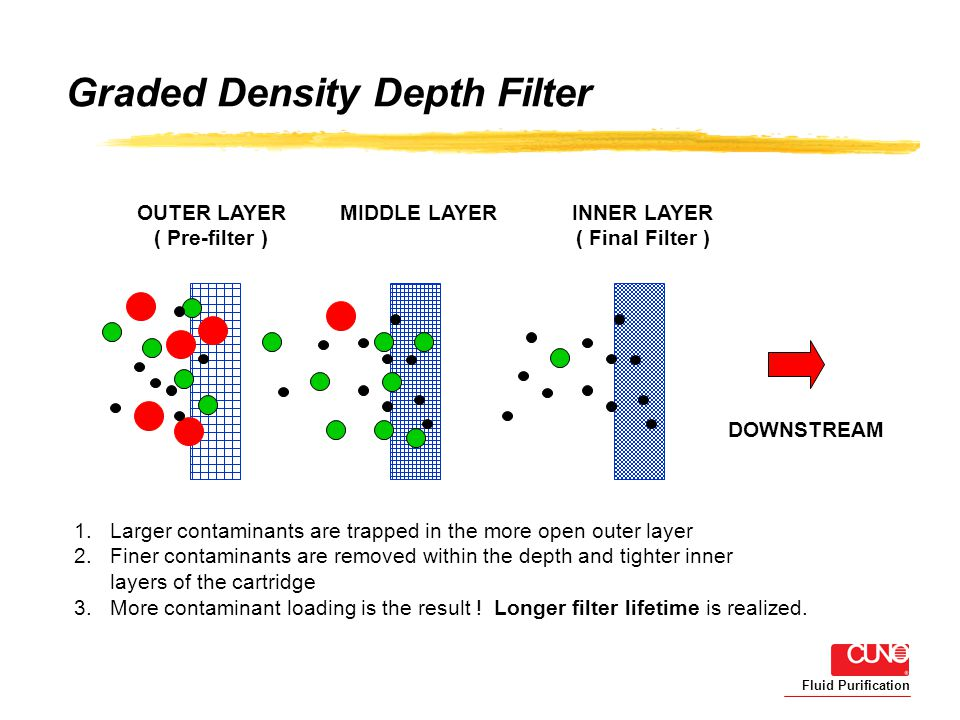 Fluid Purification Graded Density Depth Filter 1.