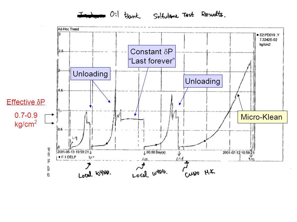 Unloading Effective P 0.7-0.9 kg/cm 2 Unloading Constant P Last forever Micro-Klean