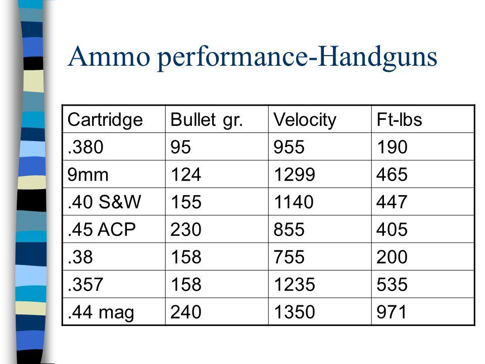 Ammo performance-Handguns CartridgeBullet gr.VelocityFt-lbs.38095955190 9mm1241299465.40 S&W1551140447.45 ACP230855405.38158755200.3571581235535.44 mag2401350971