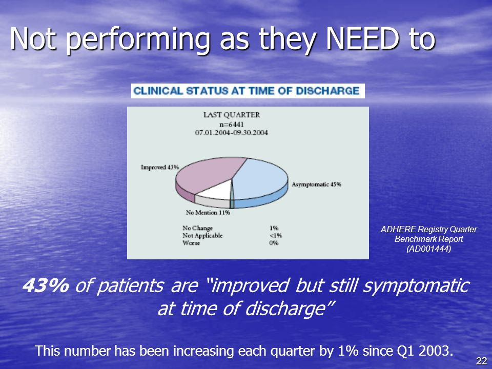 22 Not performing as they NEED to 43% of patients are improved but still symptomatic at time of discharge This number has been increasing each quarter by 1% since Q1 2003.