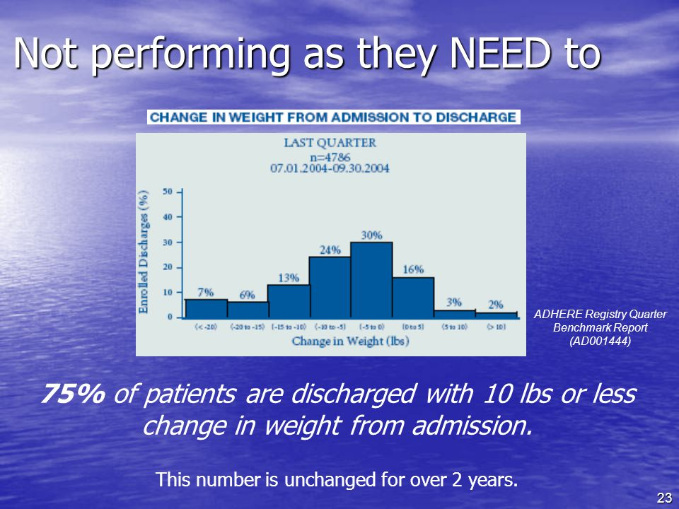 23 Not performing as they NEED to 75% of patients are discharged with 10 lbs or less change in weight from admission.