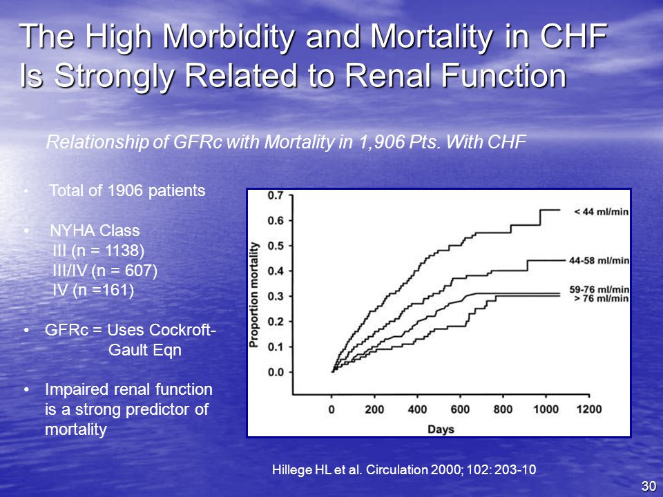 30 The High Morbidity and Mortality in CHF Is Strongly Related to Renal Function Total of 1906 patients NYHA Class III (n = 1138) III/IV (n = 607) IV (n =161) GFRc = Uses Cockroft- Gault Eqn Impaired renal function is a strong predictor of mortality Relationship of GFRc with Mortality in 1,906 Pts.