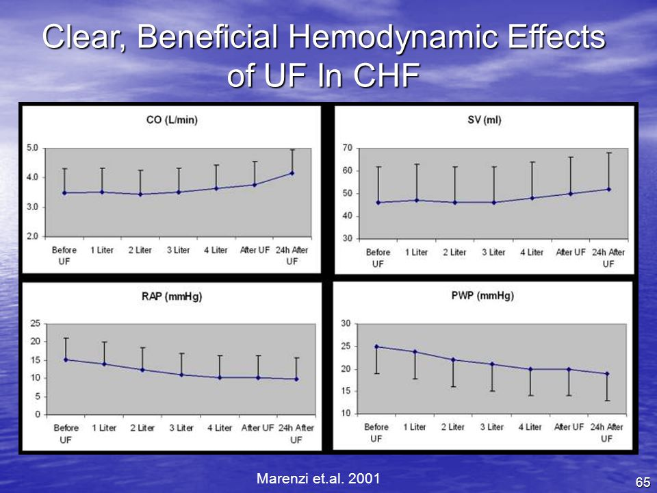 65 Clear, Beneficial Hemodynamic Effects of UF In CHF Marenzi et.al. 2001