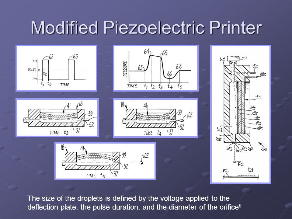 Modified Piezoelectric Printer The size of the droplets is defined by the voltage applied to the deflection plate, the pulse duration, and the diamete