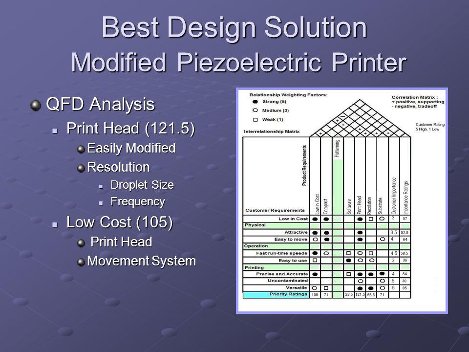 Best Design Solution Modified Piezoelectric Printer QFD Analysis Print Head (121.5) Print Head (121.5) Easily Modified Resolution Droplet Size Droplet