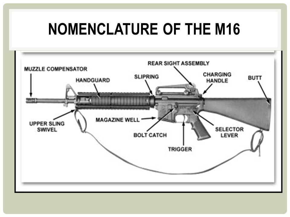 NOMENCLATURE OF THE M16