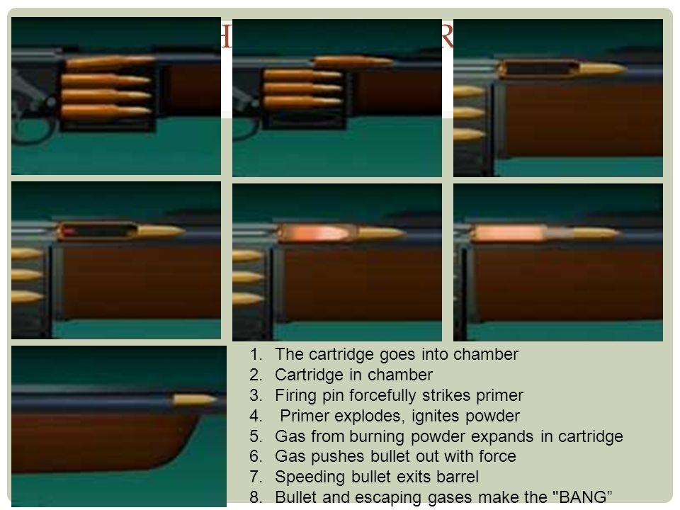 HOW GUNS FIRE 1.The cartridge goes into chamber 2.Cartridge in chamber 3.Firing pin forcefully strikes primer 4. Primer explodes, ignites powder 5.Gas