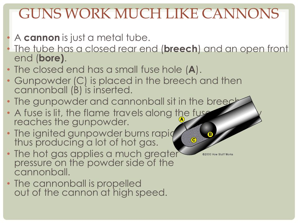 GUNS WORK MUCH LIKE CANNONS A cannon is just a metal tube. The tube has a closed rear end ( breech ) and an open front end ( bore). The closed end has