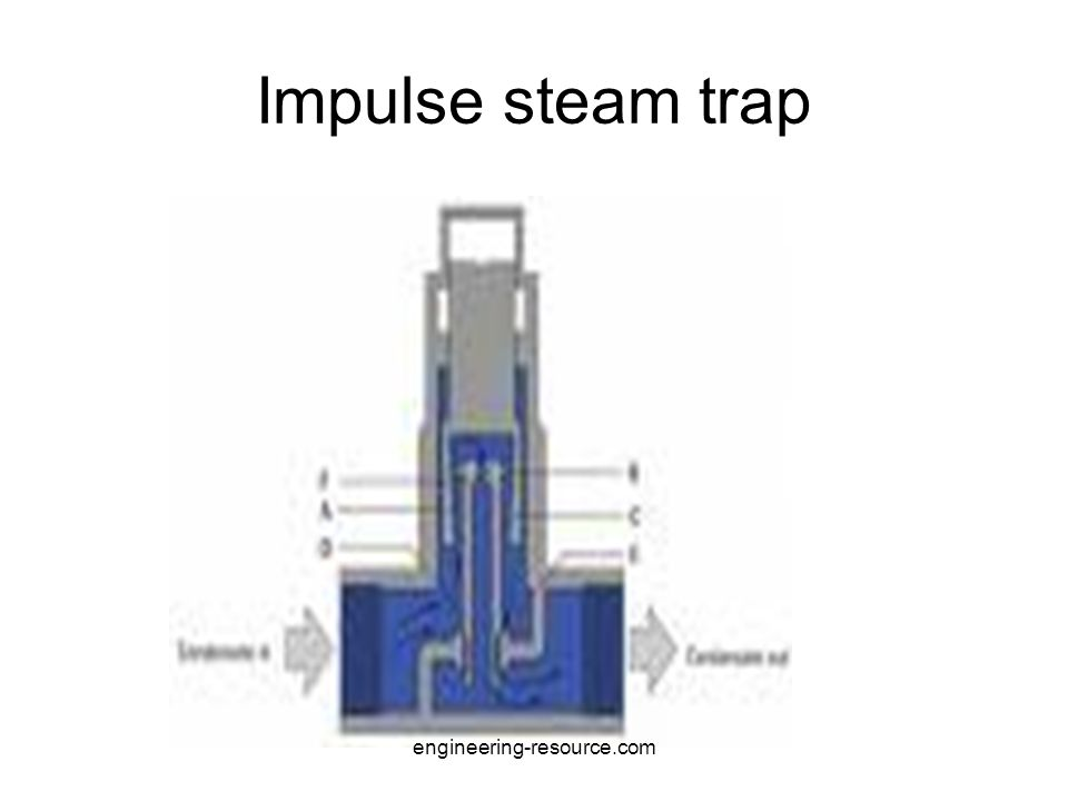 Continue Bellows contracts the valve get opened and the condensate is discharged.