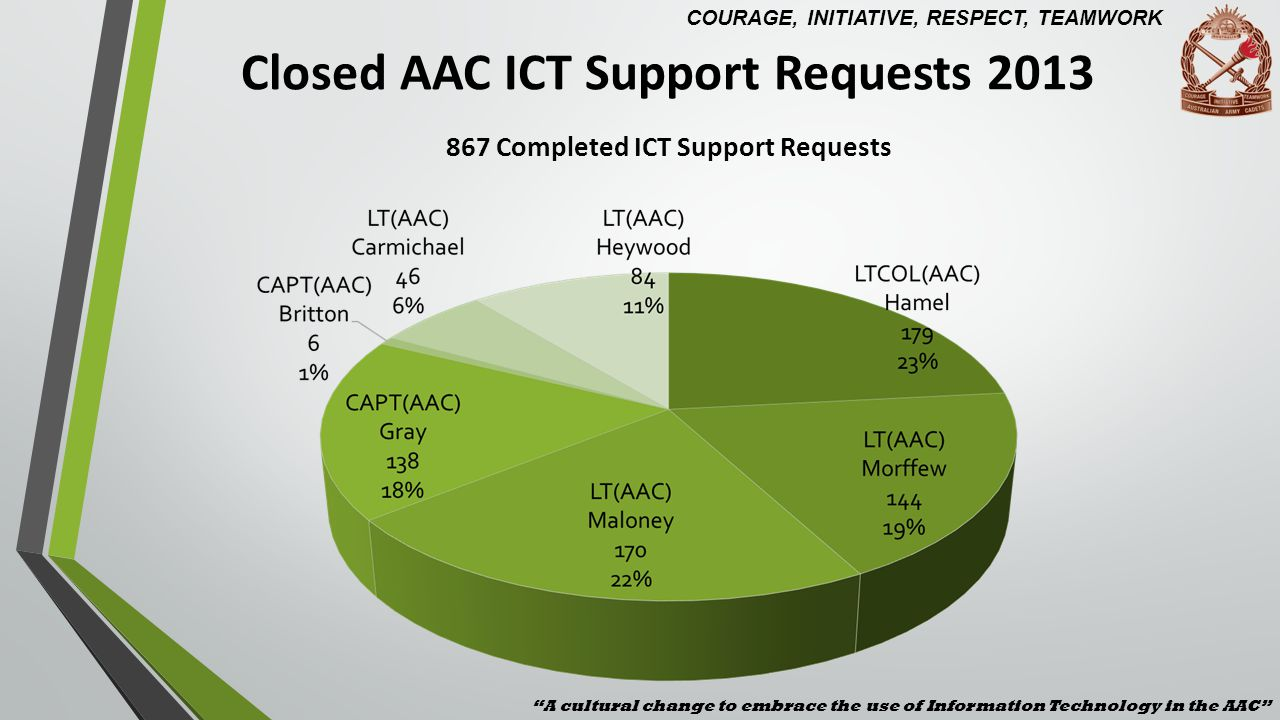 AAC ICT Support Request Response Times Data Gathered from 2358 Closed ICT Support Requests AAC ICT Support Request with priority of Medium From Issue Raised to Assigned to AAC ICT Staff average 33 mins From Assigned to to Initial Contact Of Member Average 10 Hours From Contact of member to Escalation to Developers (if reqd.) Average 1.5 Days From Contact Of Member to Work Completed Average 3.5 Days From Issue Raised to Issue Closed Average 4.5 Days These Response Times are still well below IT Industry Best Practices for Service Desk Support and for Managing 2718 Devices, 1879 Staff and 15518 Cadets.