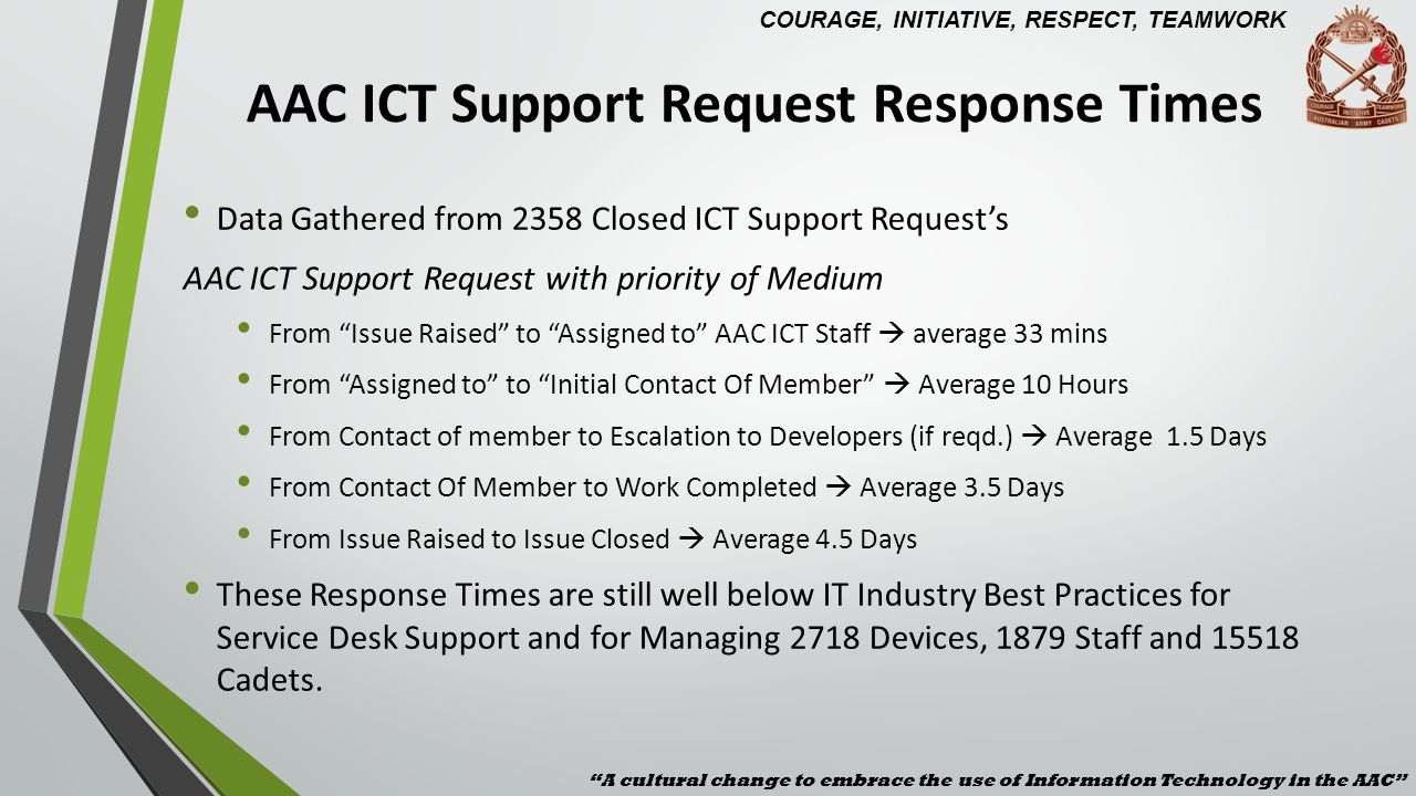 IT Industry Response Times A cultural change to embrace the use of Information Technology in the AAC COURAGE, INITIATIVE, RESPECT, TEAMWORK