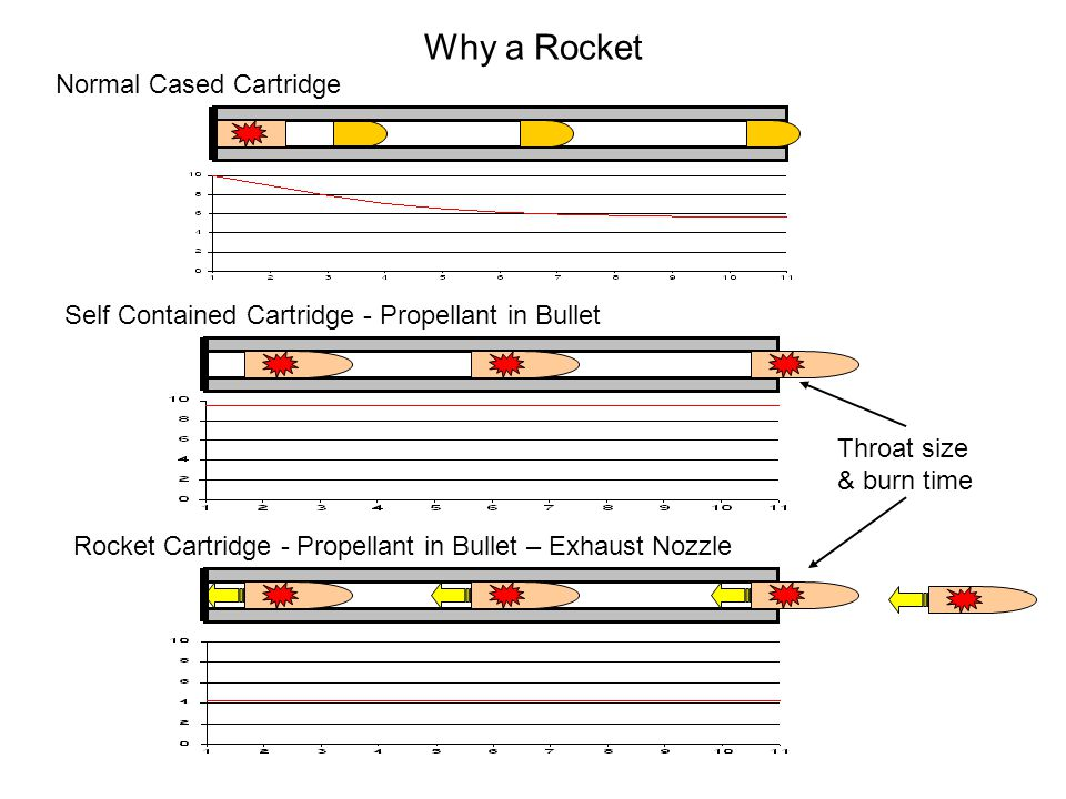 Why a Rocket Normal Cased Cartridge Self Contained Cartridge - Propellant in Bullet Rocket Cartridge - Propellant in Bullet – Exhaust Nozzle Throat size & burn time